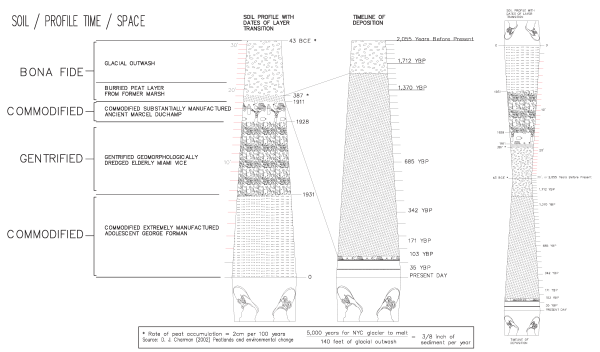 soil-profile-time-space
